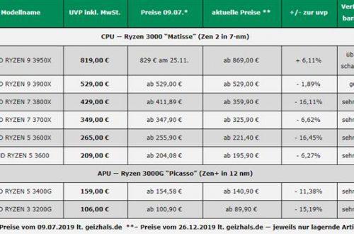 Как изменилась стоимость процессоров AMD Ryzen 3000 за пять месяцев продаж?