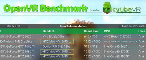 Возможная Radeon RX 5900 XT засветилась в тесте и она превосходит GeForce RTX 2080 Ti
