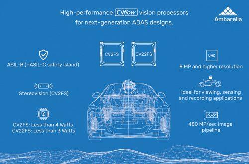 Однокристальные системы Ambarella CV22FS и CV2FS предназначены для систем помощи водителю (ADAS)