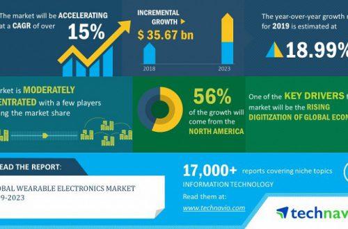 Рынок носимой электроники в период с 2019 по 2023 год будет расти на 15% в год