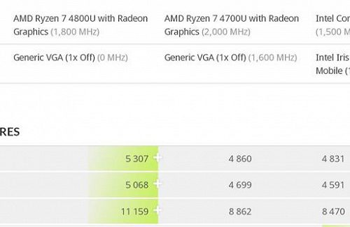 Графика в Ryzen 7 4800U мощнее, чем в i7-1065G7, а если поднять TDP до 25 Вт, то и мощнее, чем в GeForce MX250