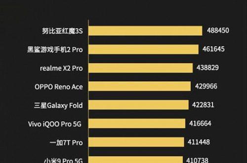 Назван самый производительный смартфон 2019 года по версии бенчмарка Master Lu
