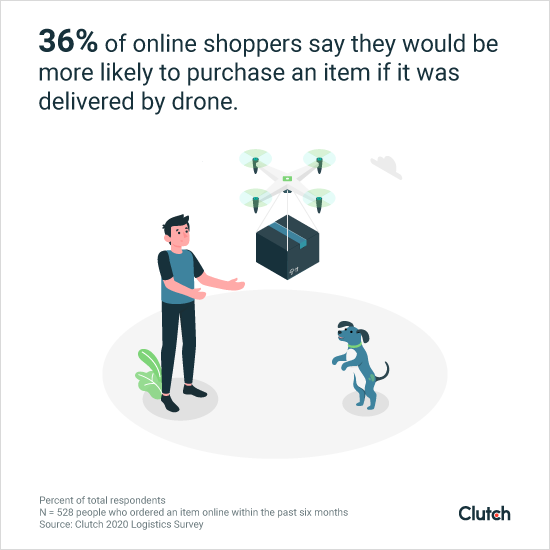 Дроны могут повлиять на число покупок онлайн
