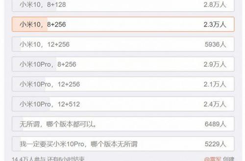 Названы самые популярные версии Xiaomi Mi 10 и Mi 10 Pro