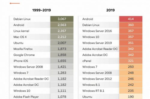 Android — самая небезопасная программная платформа 2019 года
