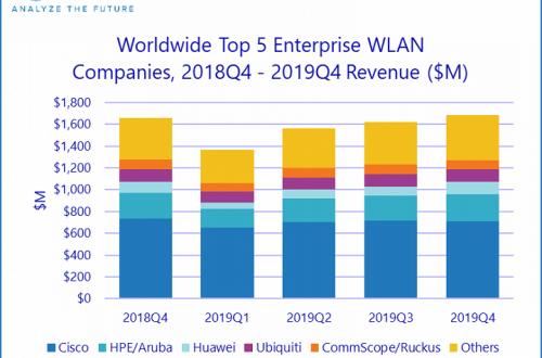 Аналитики IDC подвели итоги 2019 года на рынке оборудования для локальных беспроводных сетей
