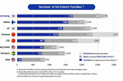 Названа компания, которой принадлежит больше всего патентов на 5G, и это не Huawei