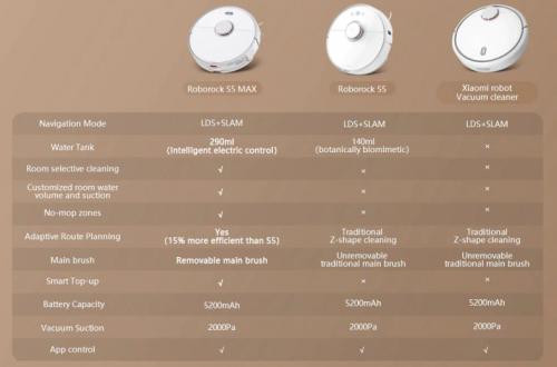 Промо-код на $50 для покупки робота-пылесоса Roborock S5 Max. Конечная цена $418.73.