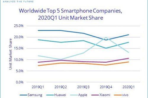 По подсчетам IDC, рынок смартфонов за год сократился на 11,7%